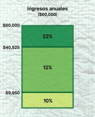 impuestos y tasas